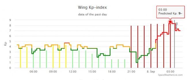 8일 12시 30분경 미국공군의 Kp 지수. 한때 거의 9에 육박했다. 지금은 조금 정체될 것으로 보인다. - spaceweatherlive.com 제공